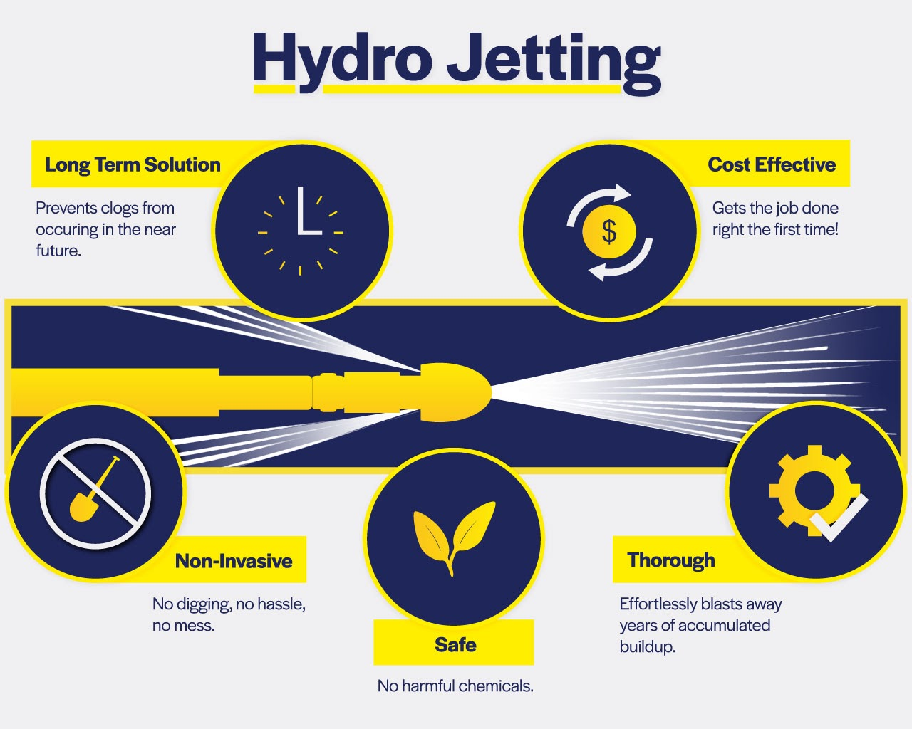 commercial high pressure water jetting